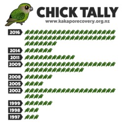 Kakapo Chick Count